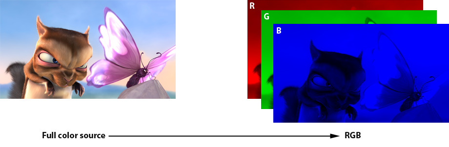 Choosing a Color Space – Spears & Munsil